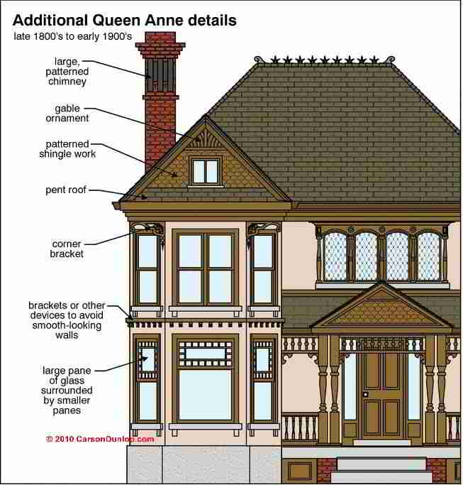 What Are The Characteristics Of Mid Nineteenth Century Victorian Architecture How Do These Compare To Each Other
